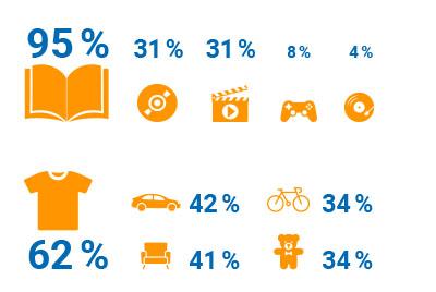 Welche Gebrauchtwaren sind am meisten nachgefragt?