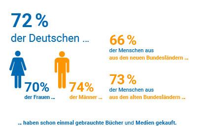 Wie viele Deutschen haben schon gebrauchte Waren gekauft?